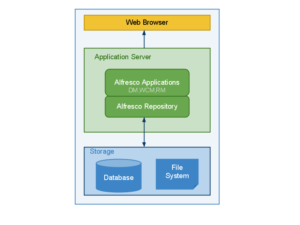 alfresco_repository_architecture_diagram1_colored