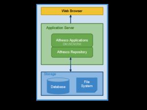 alfresco_repository_architecture_diagram1_colored