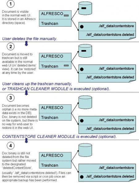 sg_alfresco_file_retention_diagram1