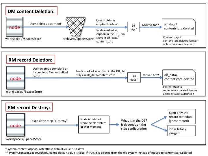 Alfresco content deletion graph